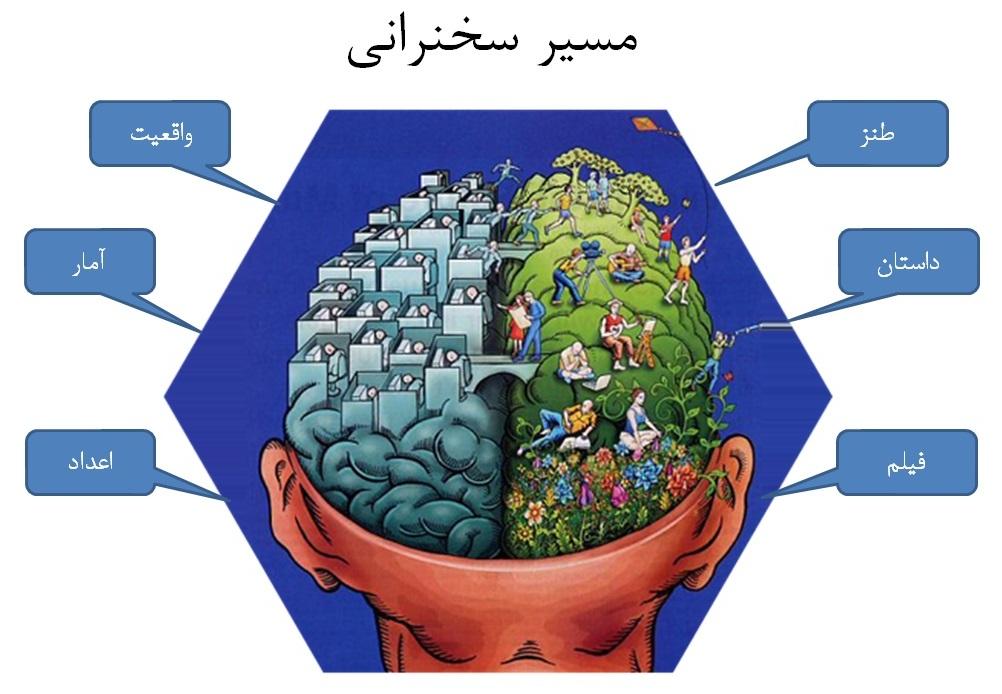 فعال کردن مغز